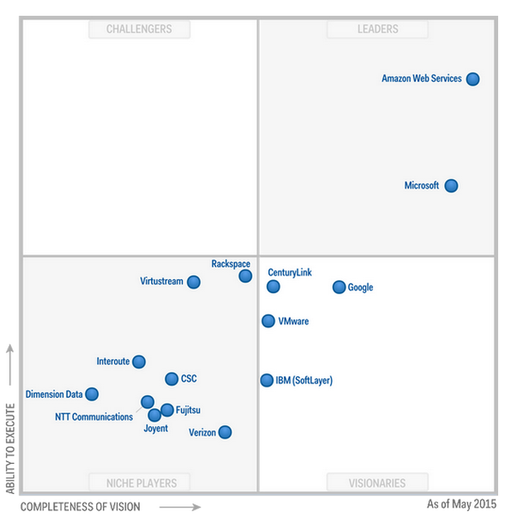 Magic Quadrant 5 - Cloud Infrastructure as a Service