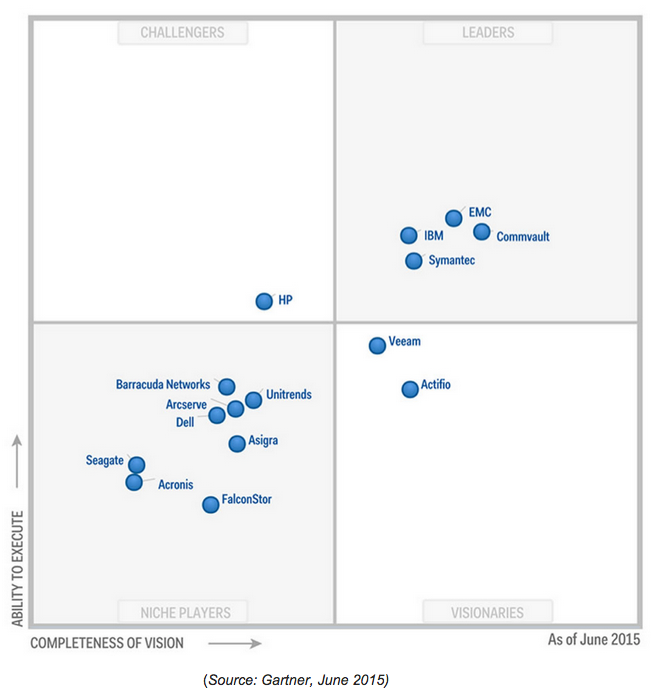 Magic Quadrant 6 - Enterprise Backup Software and Integrated Appliances