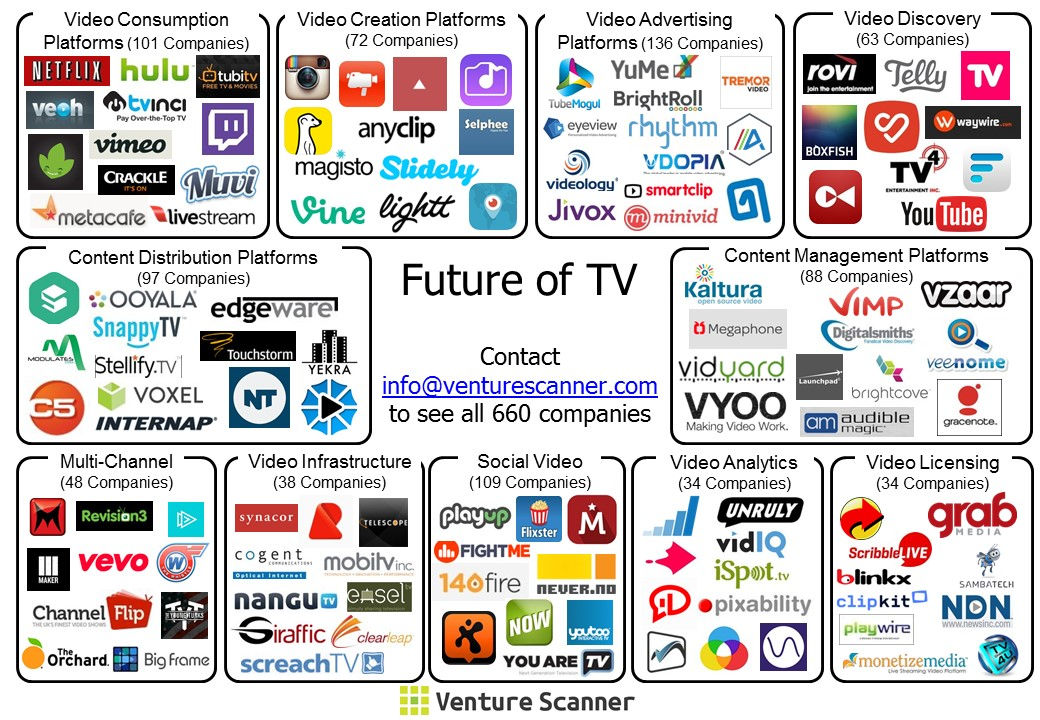 future-of-tv-visual-map6