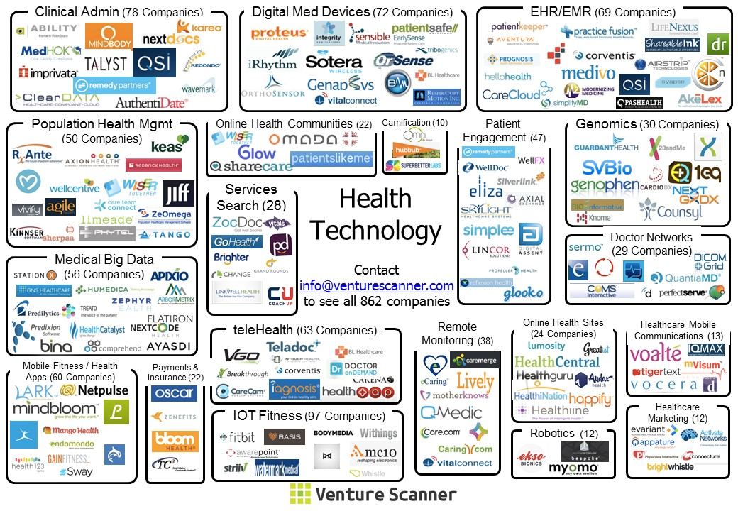 healthcare-technology-visual-map3