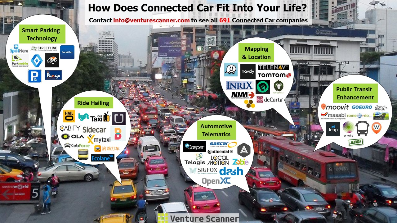 How does Connected Car Fit into Your Life?
