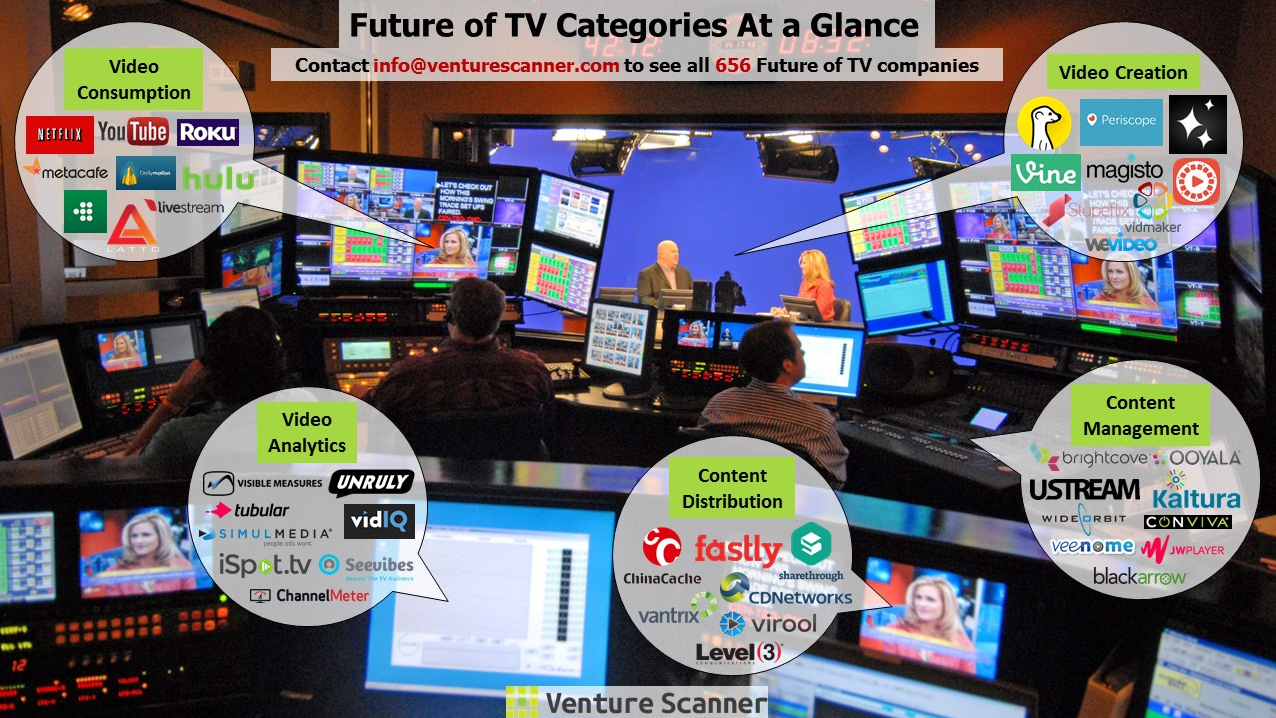 Future of TV at a Glance