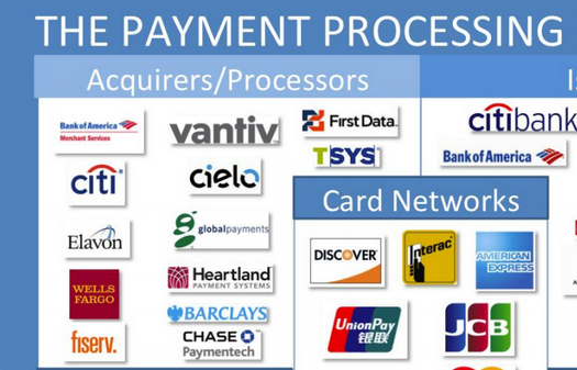 The Payment Process Ecosystem