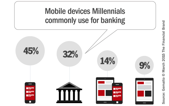What Millenials Want – a Challenge of Banks