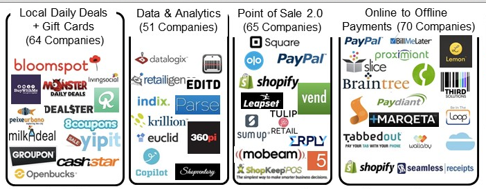 Retail Technology Market Overview