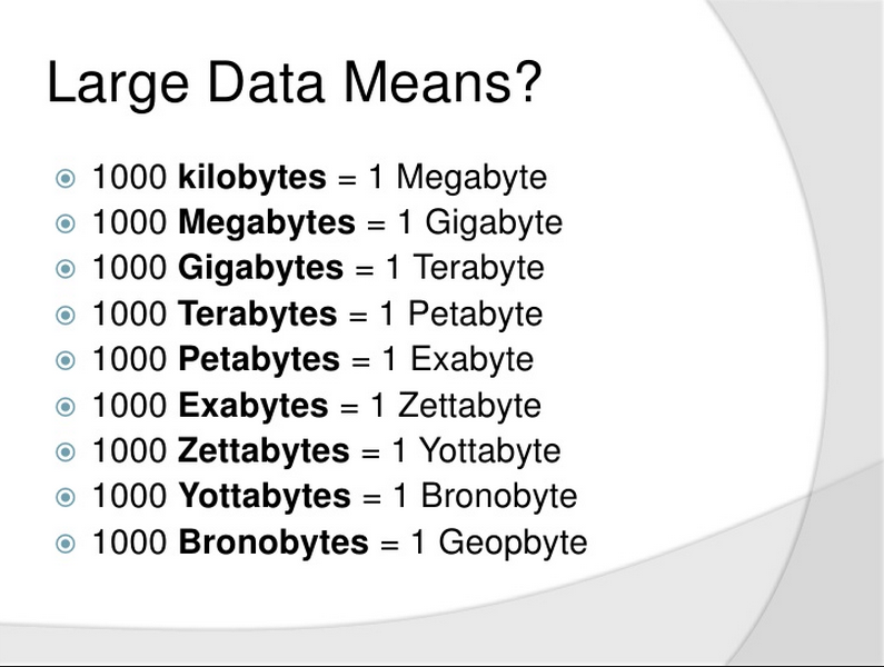 What is a Zettabyte?