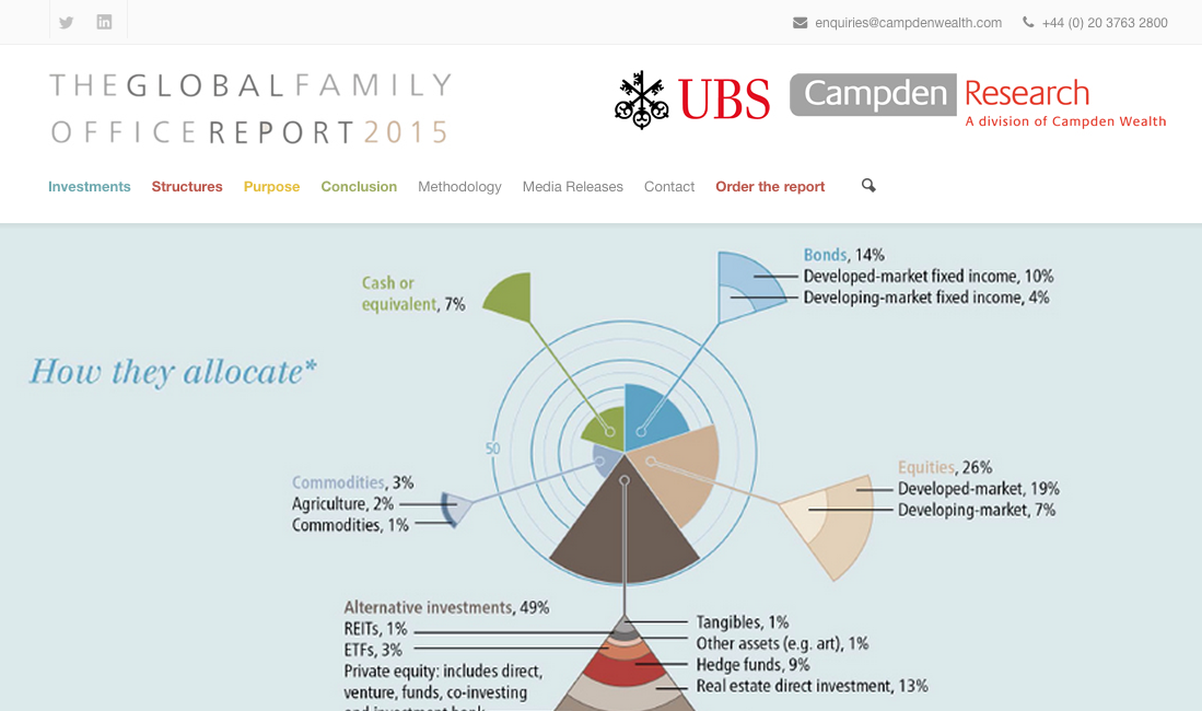 Global Family Office Report 2015   2