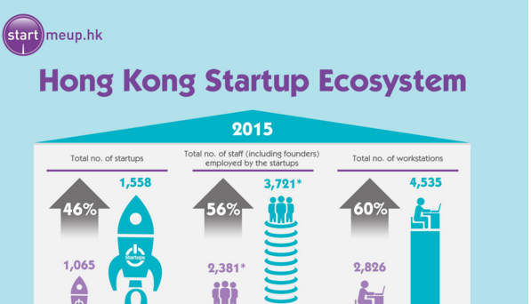 Hong kongs startup ecosystem missqt hong kongs startup ecosystem malvernweather Image collections
